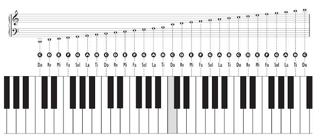 klucz wiolinowy i basowy na klawiaturze
